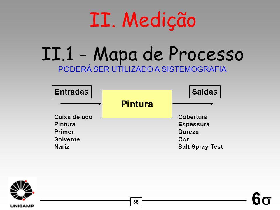 35 6 II.1 - Mapa de Processo PODERÁ SER UTILIZADO A SISTEMOGRAFIA Pintura Caixa de aço Pintura Primer Solvente Nariz Cobertura Espessura Dureza Cor Sa