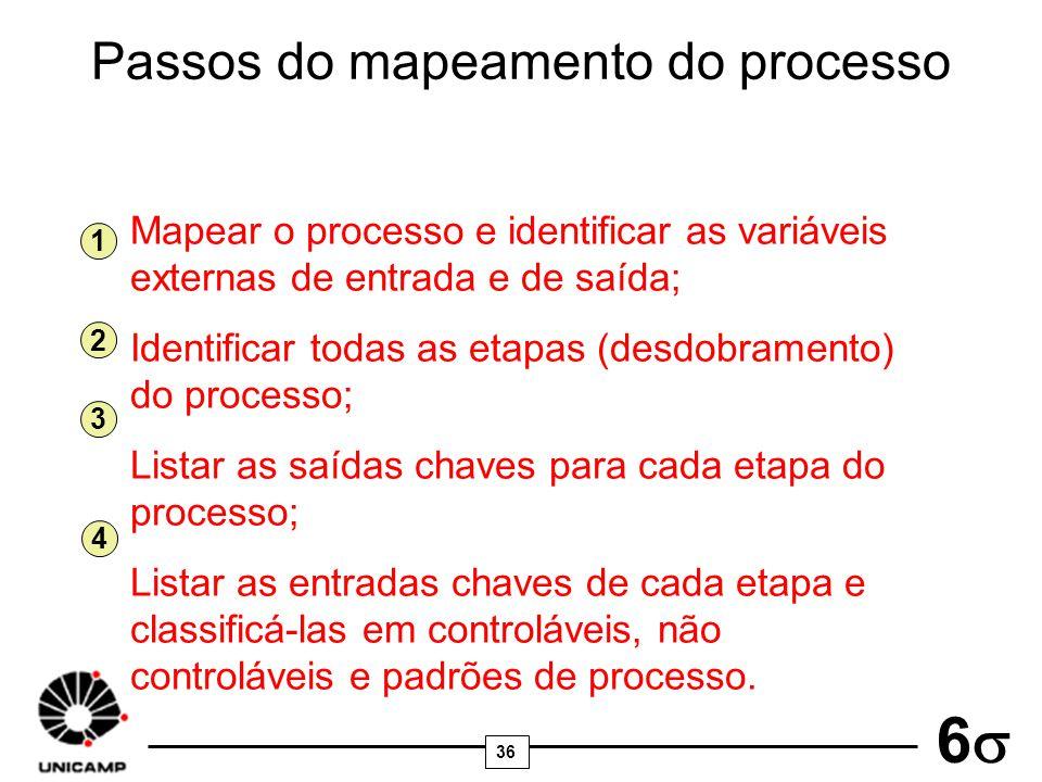 36 6 Passos do mapeamento do processo Mapear o processo e identificar as variáveis externas de entrada e de saída; Identificar todas as etapas (desdob