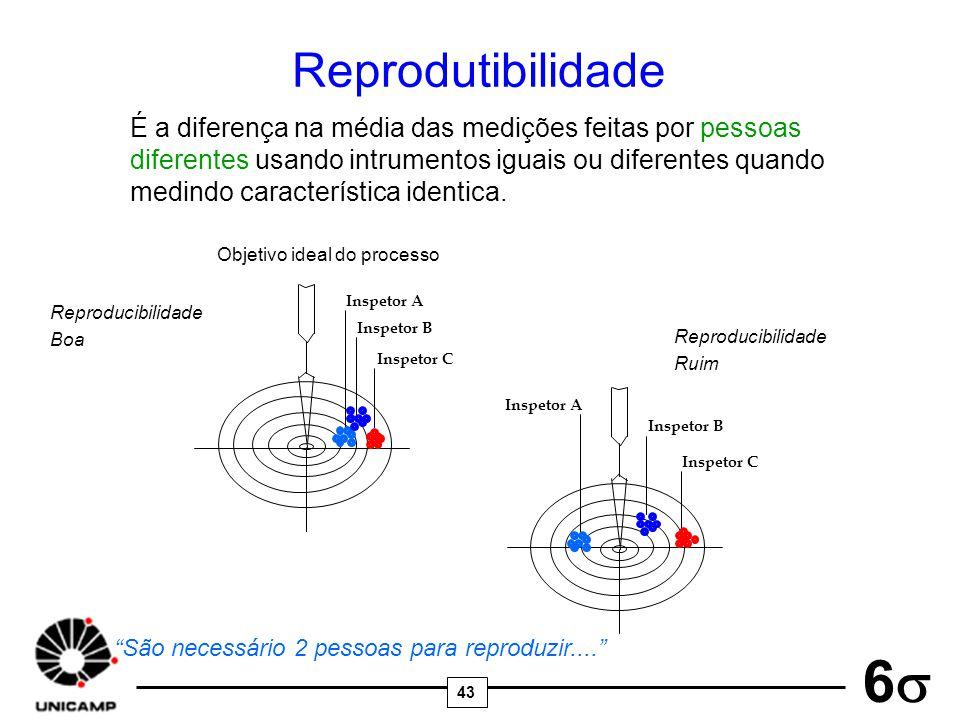 43 6 Reprodutibilidade É a diferença na média das medições feitas por pessoas diferentes usando intrumentos iguais ou diferentes quando medindo caract
