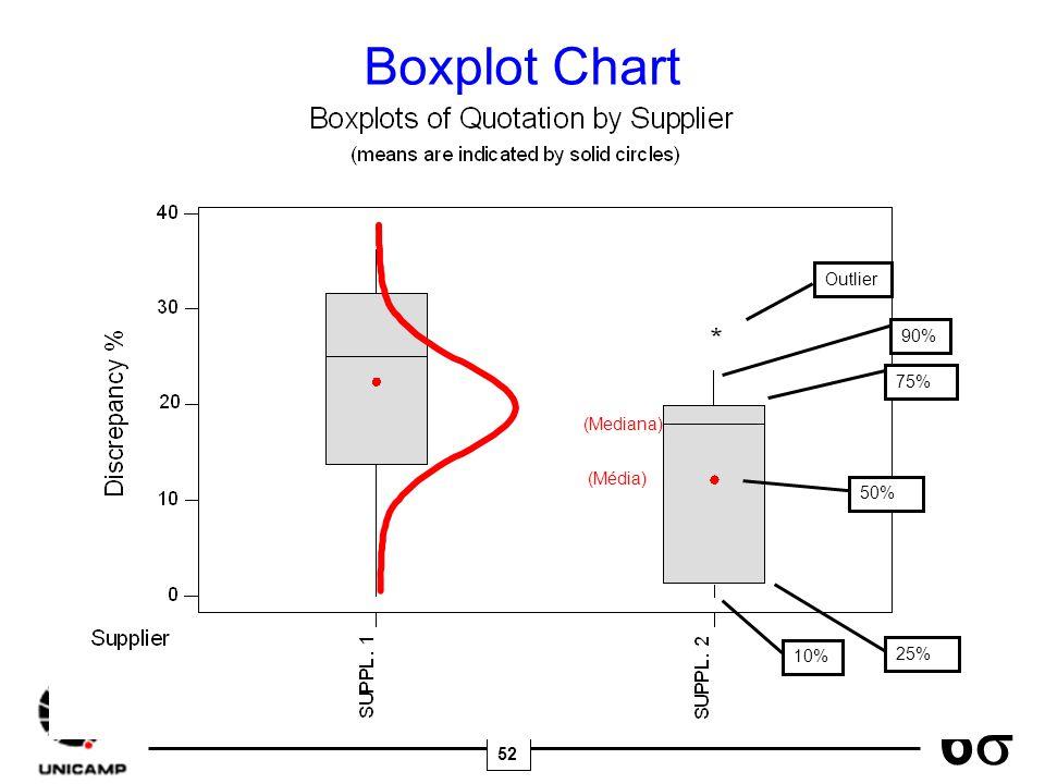 52 6 Boxplot Chart 90% 75% 50% 25% 10% Outlier (Mediana) (Média)