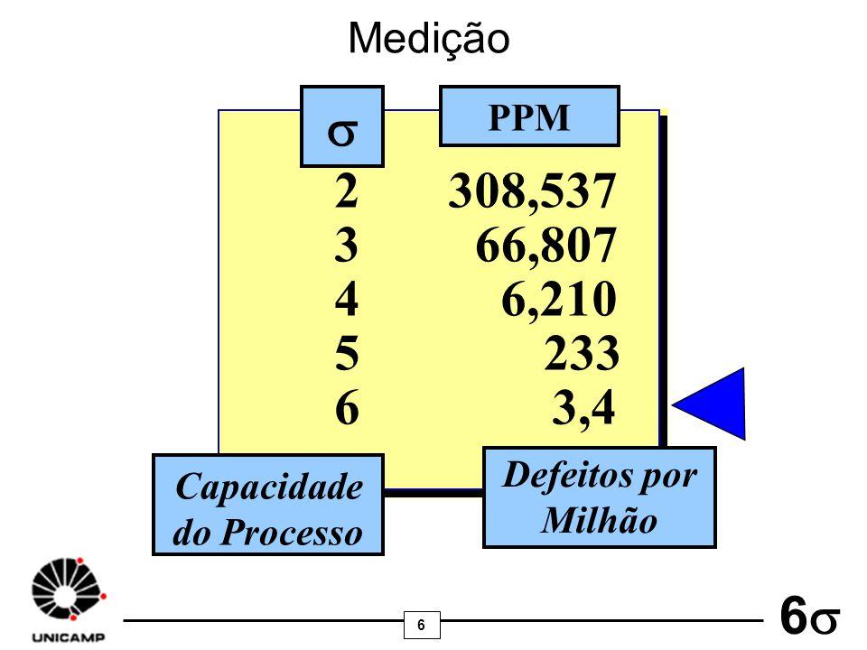 6 6 2308,537 366,807 46,210 5233 63,4 PPM Capacidade do Processo Defeitos por Milhão Medição