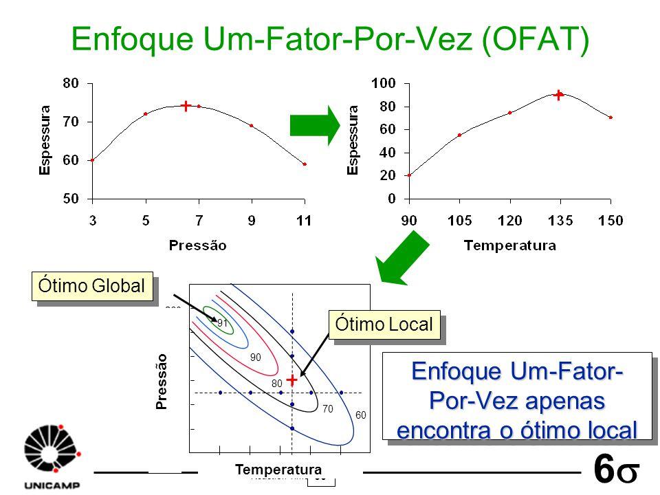 60 6 Enfoque Um-Fator-Por-Vez (OFAT) Enfoque Um-Fator- Por-Vez apenas encontra o ótimo local 91 90 80 70 60 210 220 230 240 260 250 6090120150180 Ótim