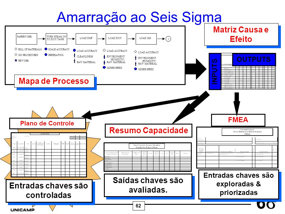62 6 Amarração ao Seis Sigma PAPERWORKTURN STEAM ON TO DICY TANK LOAD DMFLOAD DICYLOAD 2MI 1 BILL OF MATERIALS ISO PROCEDURES REWORK SCALE ACCURACY PR