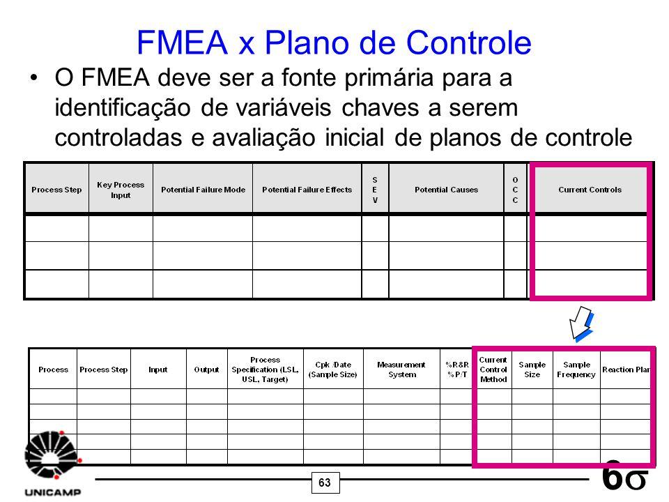 63 6 FMEA x Plano de Controle O FMEA deve ser a fonte primária para a identificação de variáveis chaves a serem controladas e avaliação inicial de pla