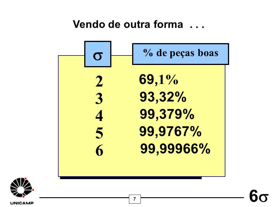 7 6 2 69, 1% 3 93,32% 4 99,379% 5 99,9767% 6 99,99966% % de peças boas Vendo de outra forma...