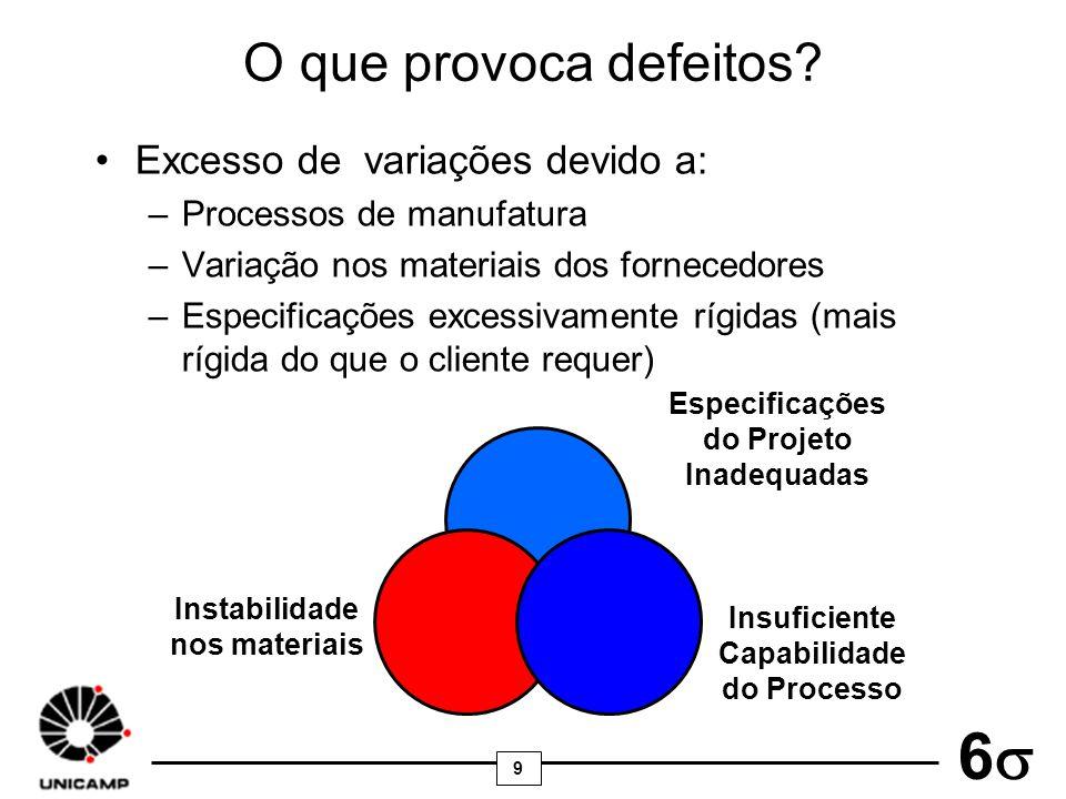 9 6 O que provoca defeitos? Excesso de variações devido a: –Processos de manufatura –Variação nos materiais dos fornecedores –Especificações excessiva