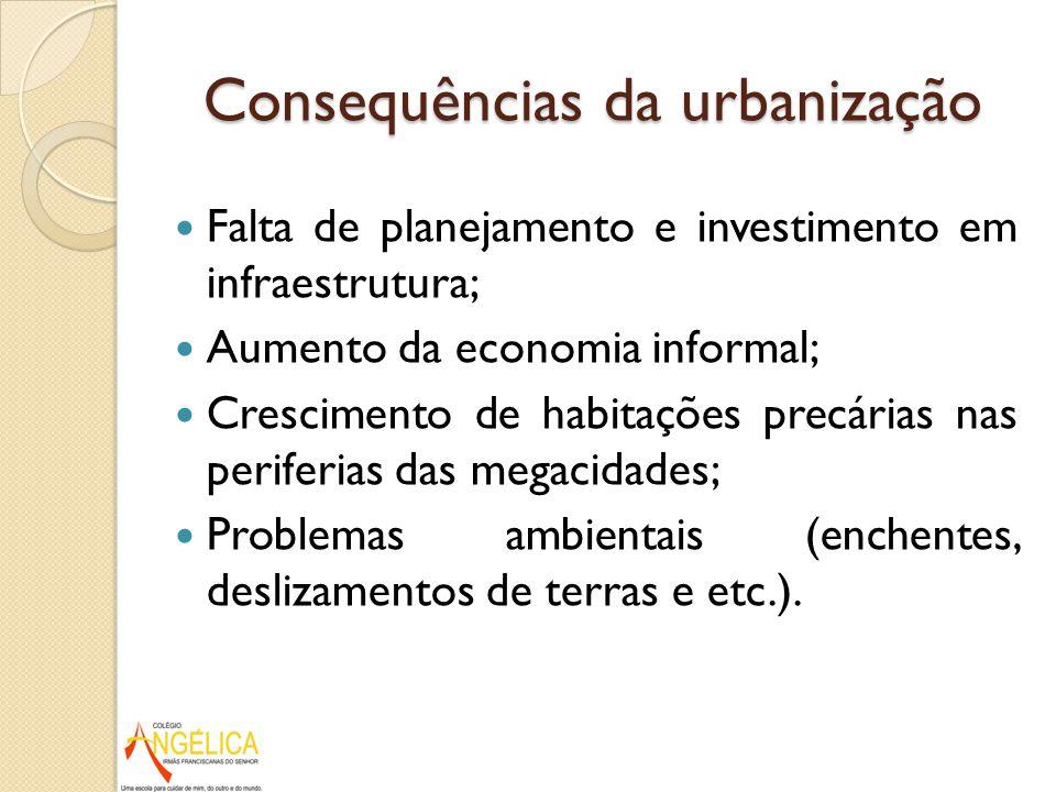 Consequências da urbanização Falta de planejamento e investimento em infraestrutura; Aumento da economia informal; Crescimento de habitações precárias