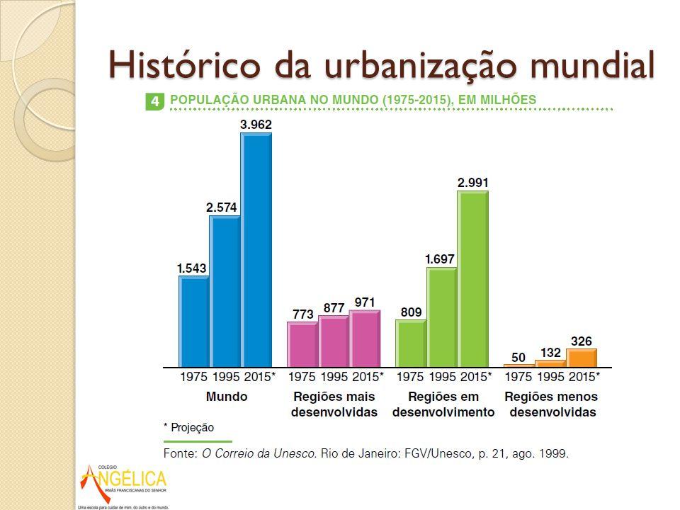 Em 2015, os países em desenvolvimento terão 3,2 vezes mais habitantes urbanos do que as nações desenvolvidas (2,9 bilhão contra 0,9 bilhão).