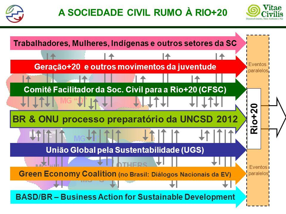 BR & ONU processo preparatório da UNCSD 2012 Eventos paralelos Eventos paralelos Rio+20 BASD/BR – Business Action for Sustainable Development Comitê F