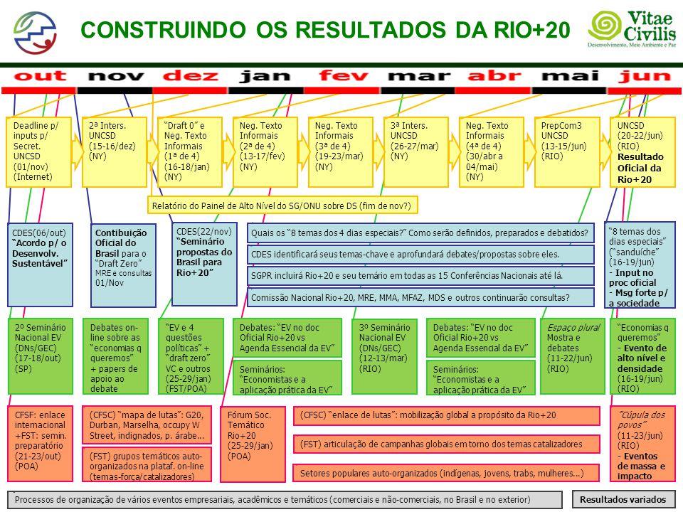 Processos de organização de vários eventos empresariais, acadêmicos e temáticos (comerciais e não-comerciais, no Brasil e no exterior) Resultados vari