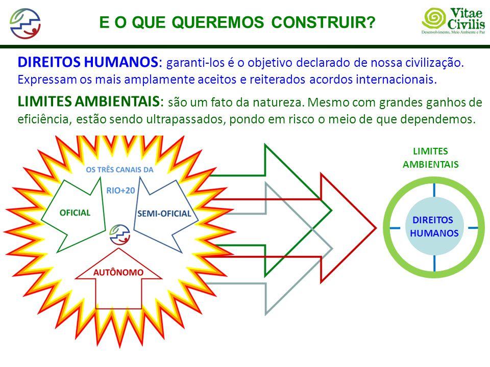 E O QUE QUEREMOS CONSTRUIR? DIREITOS HUMANOS LIMITES AMBIENTAIS DIREITOS HUMANOS: garanti-los é o objetivo declarado de nossa civilização. Expressam o