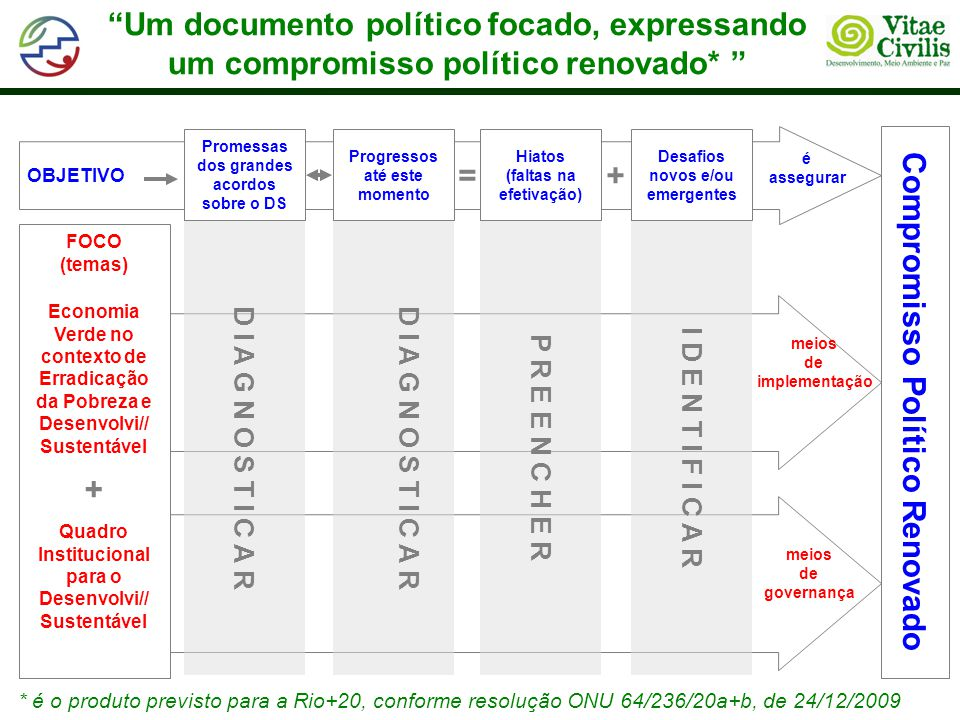 Um documento político focado, expressando um compromisso político renovado* Promessas dos grandes acordos sobre o DS Progressos até este momento Hiato