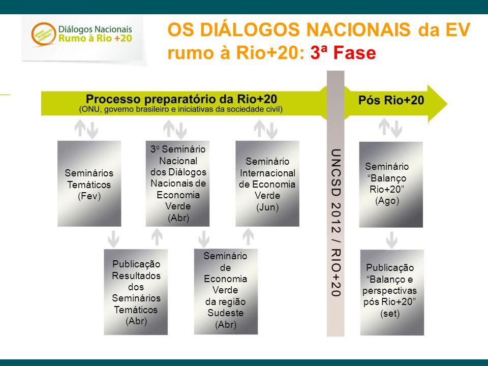 OS DIÁLOGOS NACIONAIS da EV rumo à Rio+20: 3ª Fase Seminários Temáticos (Fev) 3 o Seminário Nacional dos Diálogos Nacionais de Economia Verde (Abr) Pu