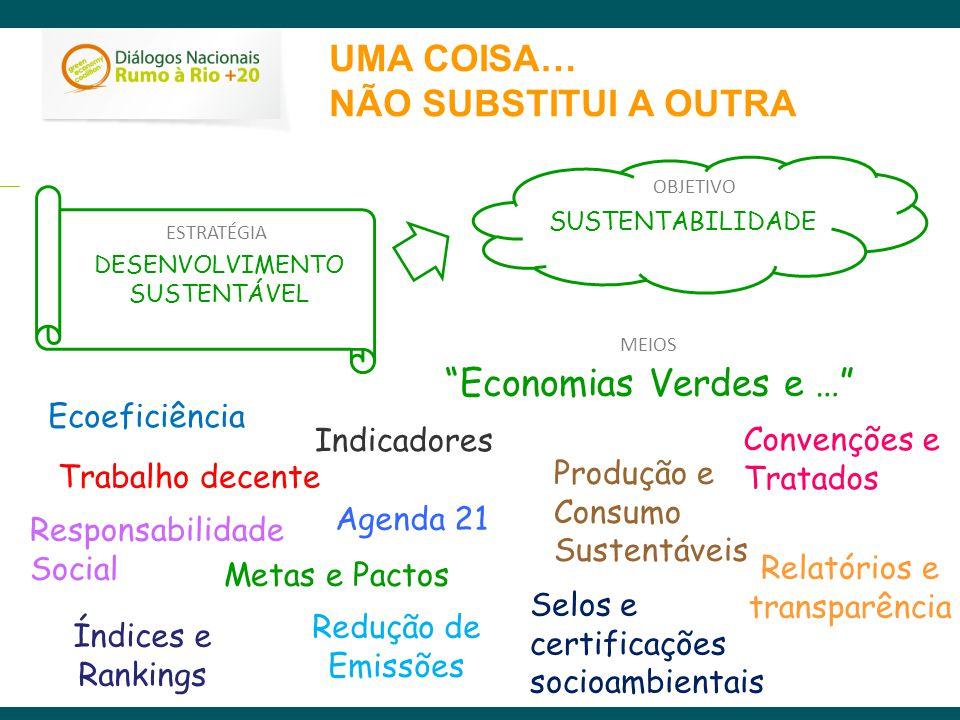 UMA COISA… NÃO SUBSTITUI A OUTRA SUSTENTABILIDADE Responsabilidade Social DESENVOLVIMENTO SUSTENTÁVEL Economias Verdes e … Agenda 21 Relatórios e tran