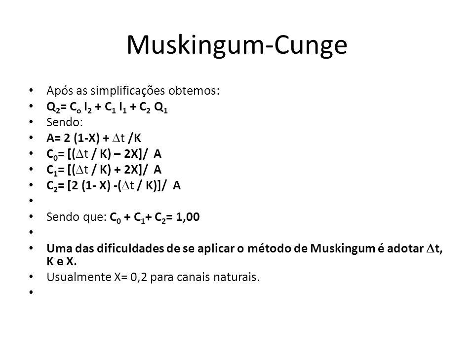 Muskingum-Cunge Após as simplificações obtemos: Q 2 = C o I 2 + C 1 I 1 + C 2 Q 1 Sendo: A= 2 (1-X) + t /K C 0 = [( t / K) – 2X]/ A C 1 = [( t / K) +