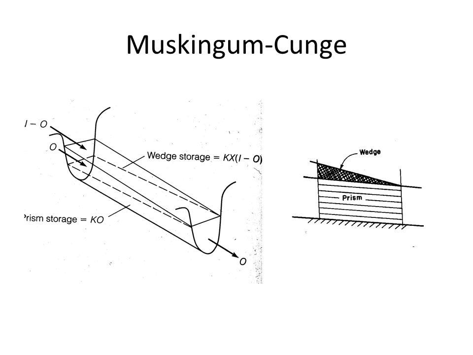 Isto pode ser escrito da maneira usual de aplicação do Método de Muskingum, sendo S o armazenamento, I a vazão na entrada e Q a vazão no ponto considerado.