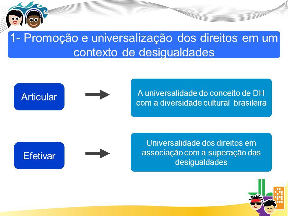 Articular Efetivar A universalidade do conceito de DH com a diversidade cultural brasileira Universalidade dos direitos em associação com a superação das desigualdades 1- Promoção e universalização dos direitos em um contexto de desigualdades