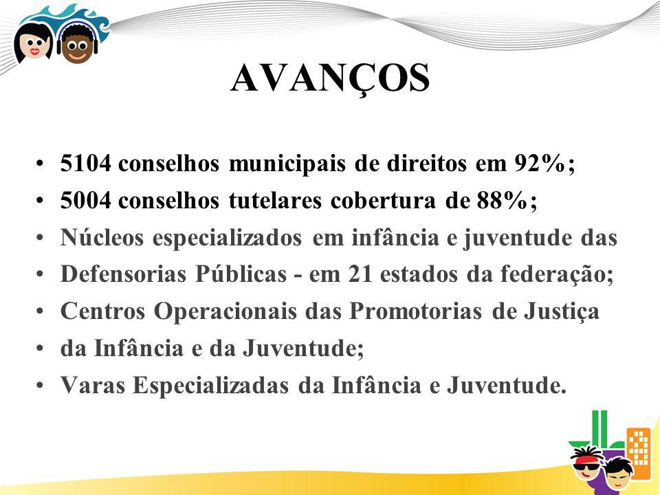 AVANÇOS 5104 conselhos municipais de direitos em 92%; 5004 conselhos tutelares cobertura de 88%; Núcleos especializados em infância e juventude das De