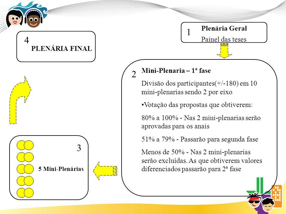5 eixos 2 Mini-Plenárias por eixo 5 Mini-Plenárias (1 por eixo) +/- 360 pessoas Plenária Geral Painel das teses 1 2 3 Votação das propostas: Com 80% à 100% - aprovadas e irão para os Anais Com 51% à 79% - serão submetidas à Plenária Final Com menos de 50% - serão consideradas excluídas PLENÁRIA FINAL