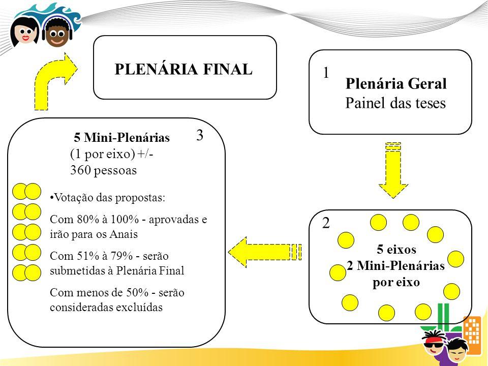 5 eixos 2 Mini-Plenárias por eixo 5 Mini-Plenárias (1 por eixo) +/- 360 pessoas Plenária Geral Painel das teses 1 2 3 Votação das propostas: Com 80% à