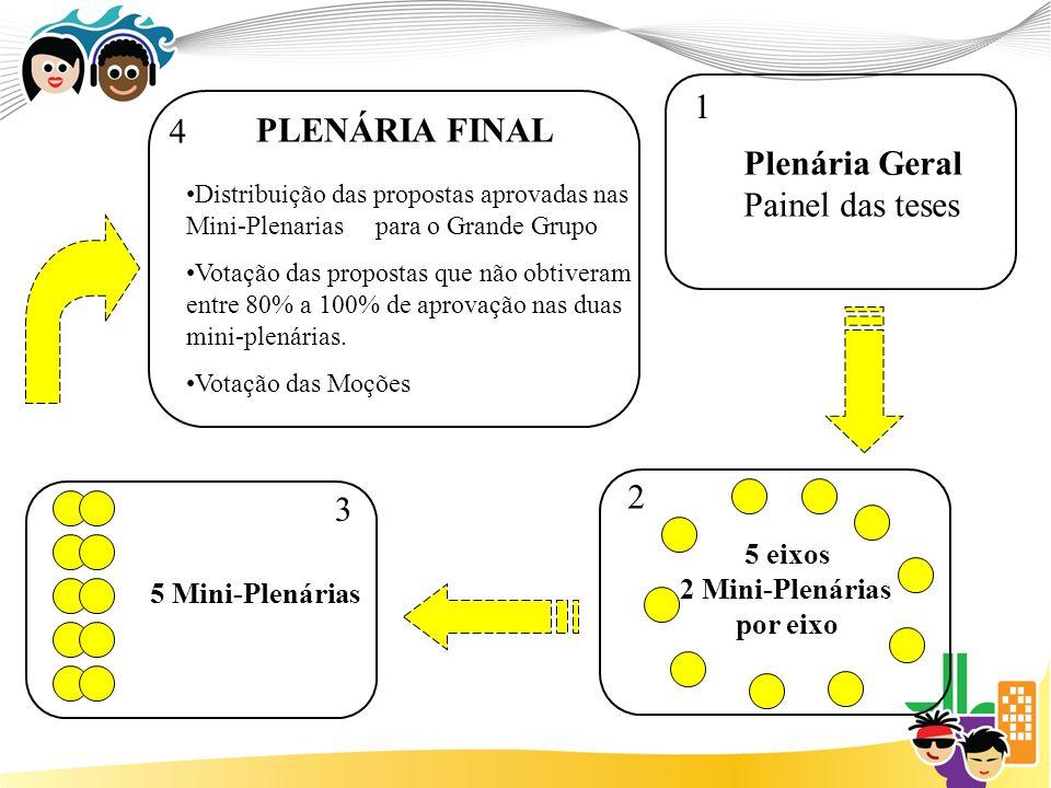5 eixos 2 Mini-Plenárias por eixo Plenária Geral Painel das teses 1 2 5 Mini-Plenárias 3 PLENÁRIA FINAL 4 Distribuição das propostas aprovadas nas Mini-Plenarias para o Grande Grupo Votação das propostas que não obtiveram entre 80% a 100% de aprovação nas duas mini-plenárias.