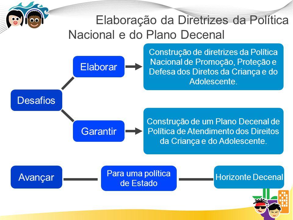 Elaboração da Diretrizes da Política Nacional e do Plano Decenal Desafios Elaborar Garantir Construção de diretrizes da Política Nacional de Promoção, Proteção e Defesa dos Diretos da Criança e do Adolescente.