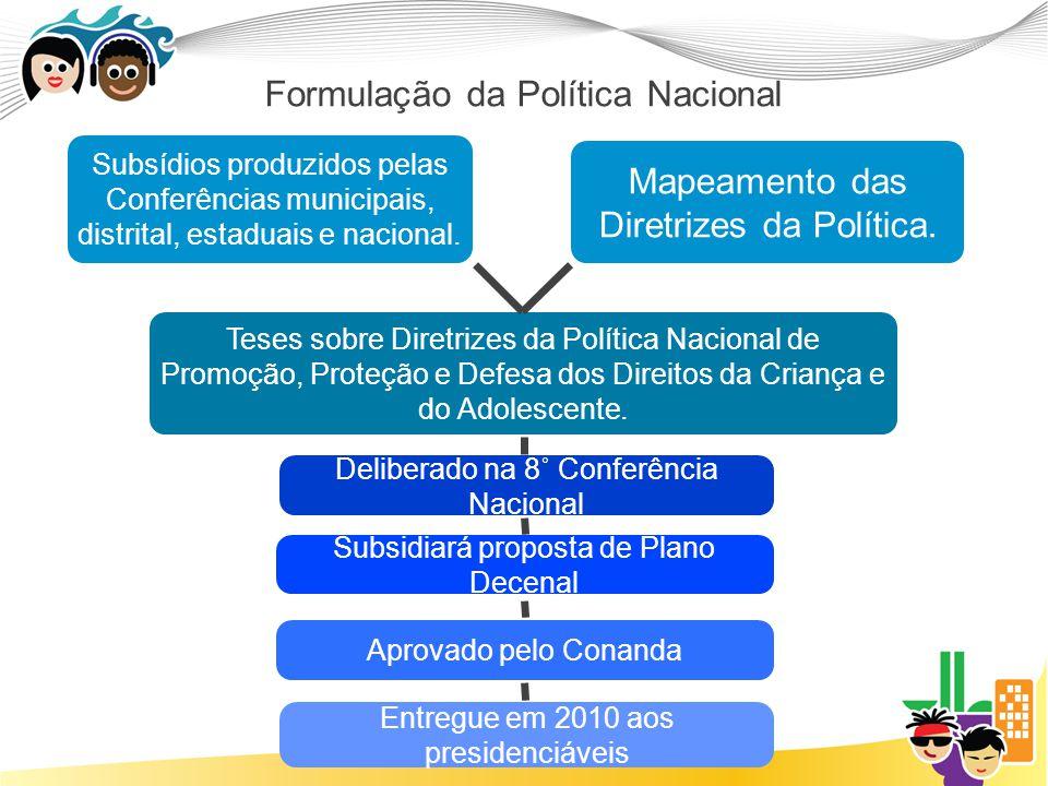 Formulação da Política Nacional Subsídios produzidos pelas Conferências municipais, distrital, estaduais e nacional. Mapeamento das Diretrizes da Polí