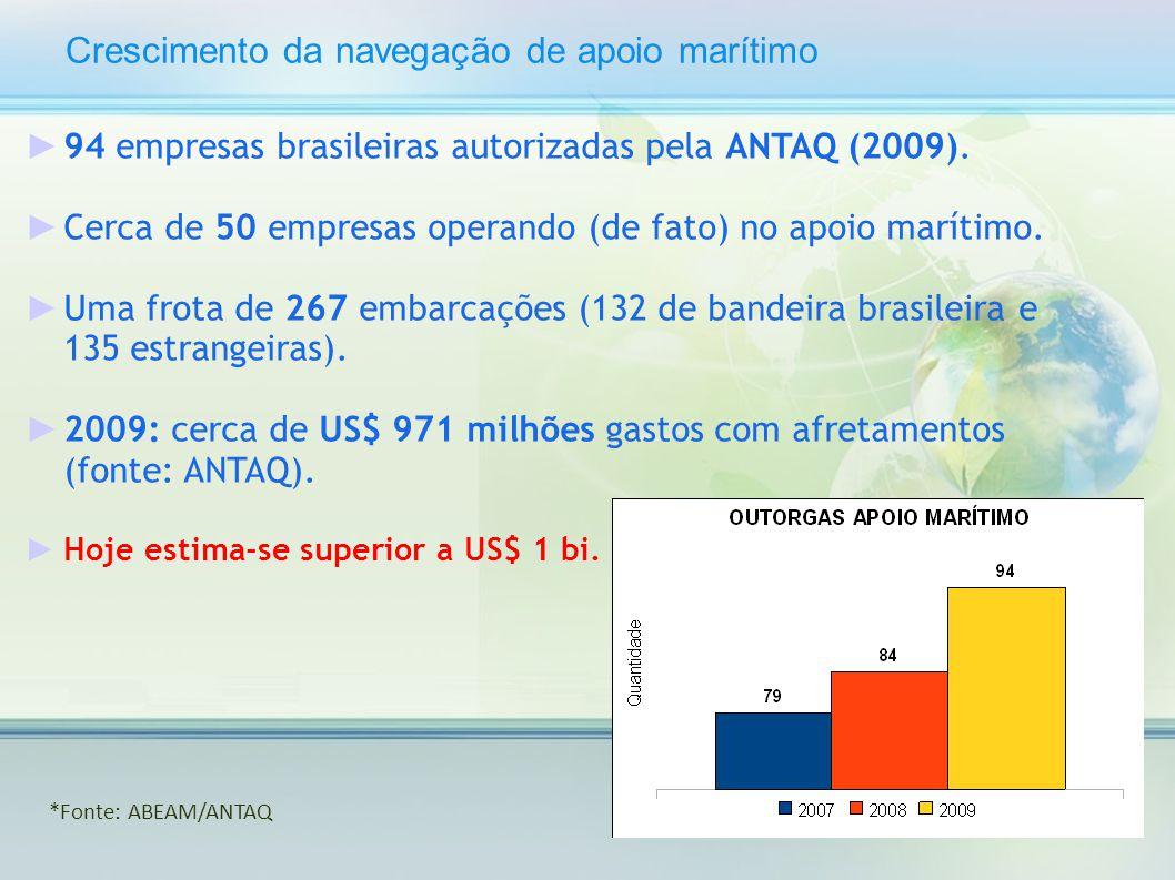 Crescimento da navegação de apoio marítimo 94 empresas brasileiras autorizadas pela ANTAQ (2009). Cerca de 50 empresas operando (de fato) no apoio mar