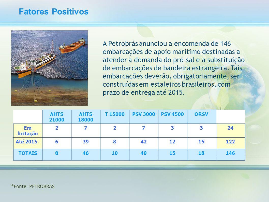 Fatores Positivos A Petrobrás anunciou a encomenda de 146 embarcações de apoio marítimo destinadas a atender à demanda do pré-sal e a substituição de