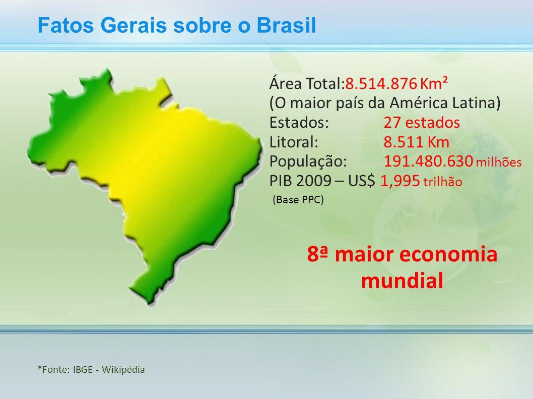 Fatos Gerais sobre o Brasil Área Total:8.514.876 Km² (O maior país da América Latina) Estados:27 estados Litoral:8.511 Km População:191.480.630 milhõe