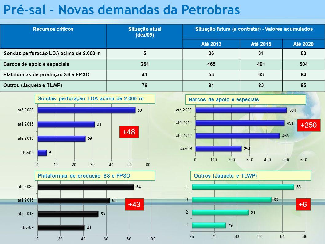 Recursos críticosSituação atual (dez/09) Situação futura (a contratar) - Valores acumulados Até 2013Até 2015Até 2020 Sondas perfuração LDA acima de 2.