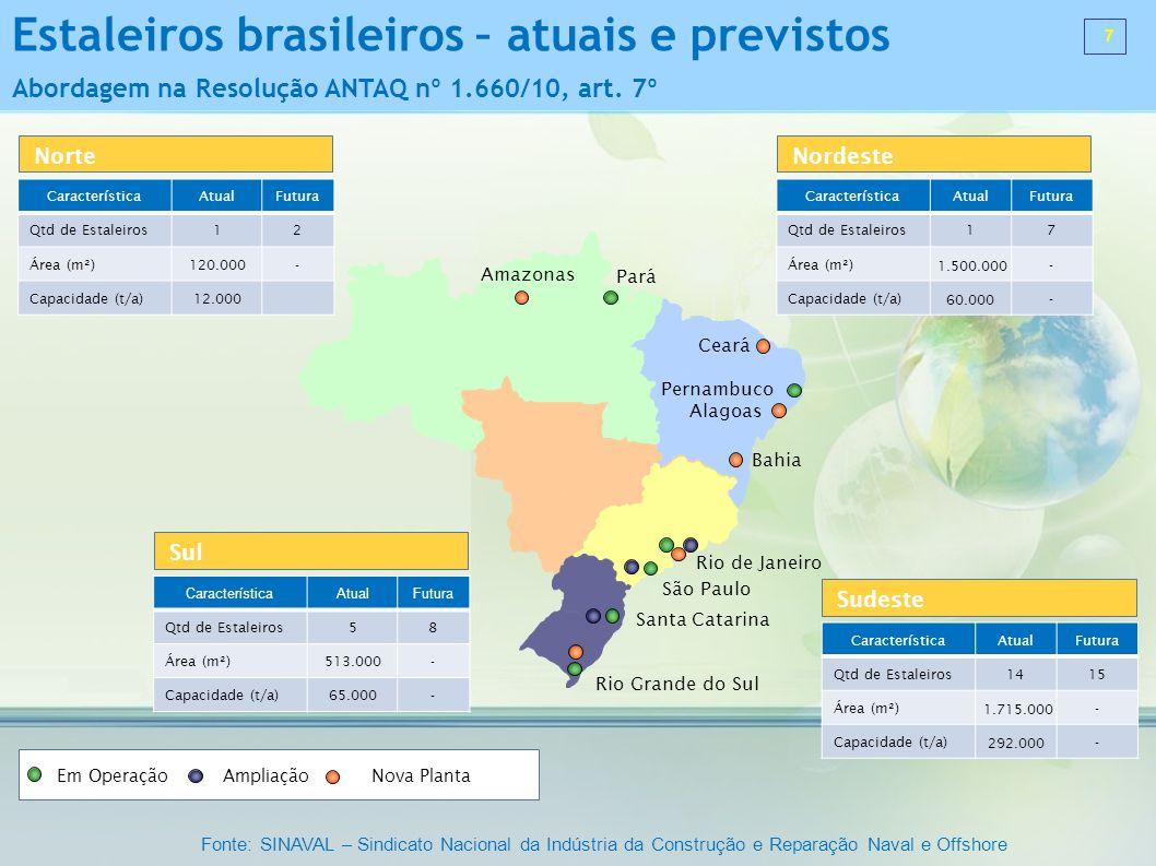 Rio de Janeiro Pernambuco Pará São Paulo Santa Catarina Rio Grande do Sul Ceará Bahia Amazonas Norte Alagoas Em Operação Ampliação Nova Planta Caracte