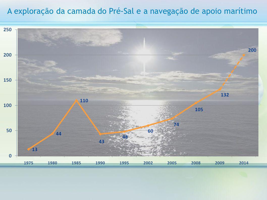 A exploração da camada do Pré-Sal e a navegação de apoio marítimo