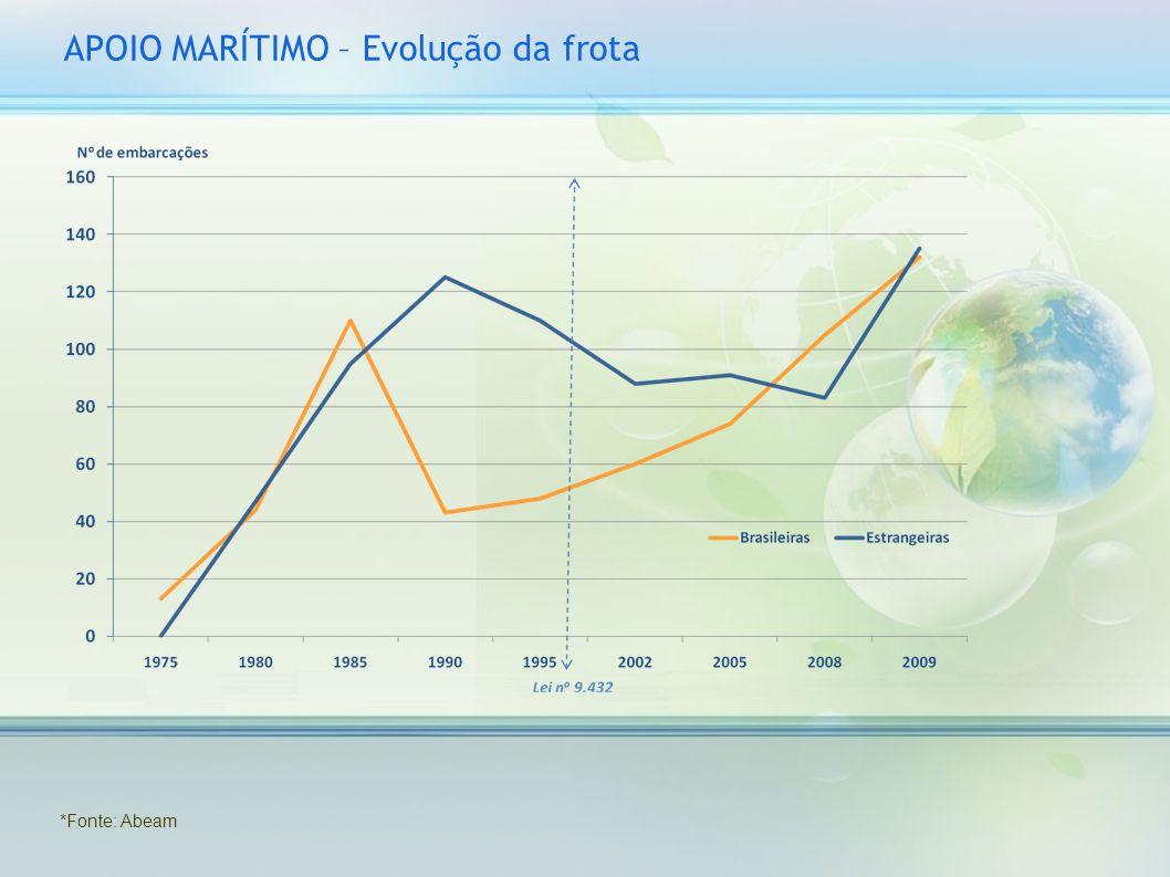 APOIO MARÍTIMO – Evolução da frota *Fonte: Abeam