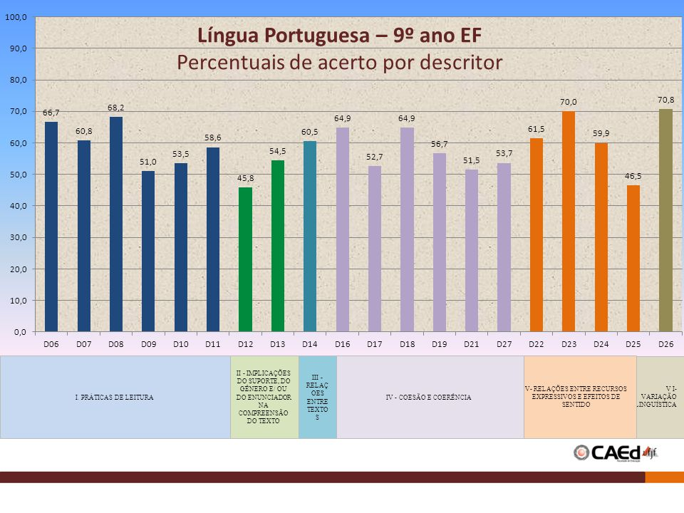 Língua Portuguesa – 9º ano EF Percentuais de acerto por descritor V I- VARIAÇÃO LINGUÍSTICA V- RELAÇÕES ENTRE RECURSOS EXPRESSIVOS E EFEITOS DE SENTID