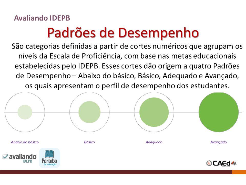 Padrões de Desempenho Avaliando IDEPB São categorias definidas a partir de cortes numéricos que agrupam os níveis da Escala de Proficiência, com base