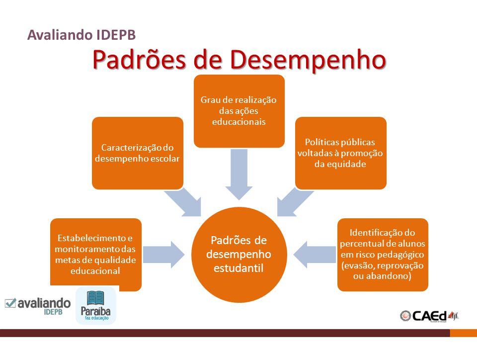 Padrões de Desempenho Avaliando IDEPB Padrões de desempenho estudantil Estabelecimento e monitoramento das metas de qualidade educacional Caracterizaç