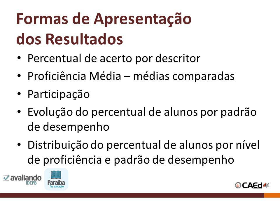 Formas de Apresentação dos Resultados Percentual de acerto por descritor Proficiência Média – médias comparadas Participação Evolução do percentual de