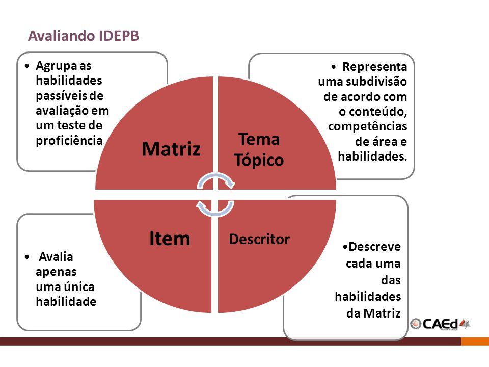 Avaliando IDEPB Descreve cada uma das habilidades da Matriz Avalia apenas uma única habilidade Representa uma subdivisão de acordo com o conteúdo, com