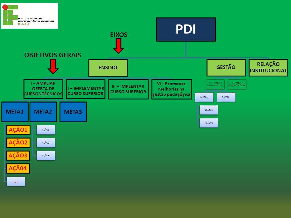 PDI ENSINO I – AMPLIAR OFERTA DE CURSOS TÉCNICOS META1 AÇÃO1 AÇÃO2 AÇÃO3 AÇÃ04... META2 AÇÃO1 AÇÃO2 AÇÃO3 META3 II – IMPLEMENTAR CURSO SUPERIOR III –