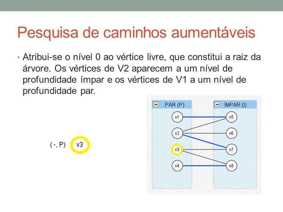 Pesquisa de caminhos aumentáveis Atribui-se o nível 0 ao vértice livre, que constitui a raiz da árvore. Os vértices de V2 aparecem a um nível de profu