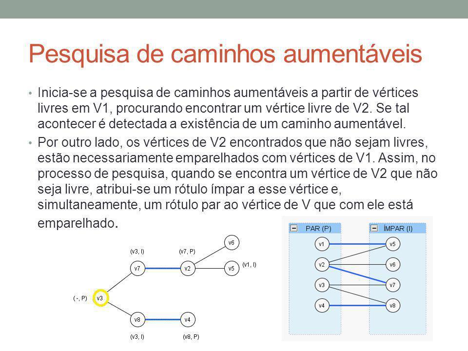 Pesquisa de caminhos aumentáveis Inicia-se a pesquisa de caminhos aumentáveis a partir de vértices livres em V1, procurando encontrar um vértice livre de V2.
