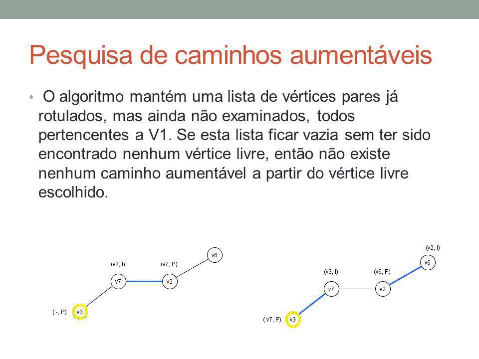 Pesquisa de caminhos aumentáveis O algoritmo mantém uma lista de vértices pares já rotulados, mas ainda não examinados, todos pertencentes a V1. Se es
