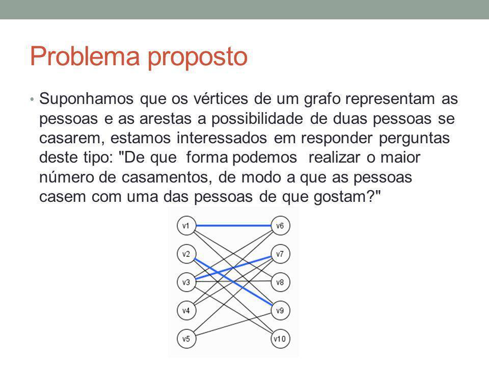 Problema proposto Suponhamos que os vértices de um grafo representam as pessoas e as arestas a possibilidade de duas pessoas se casarem, estamos inter