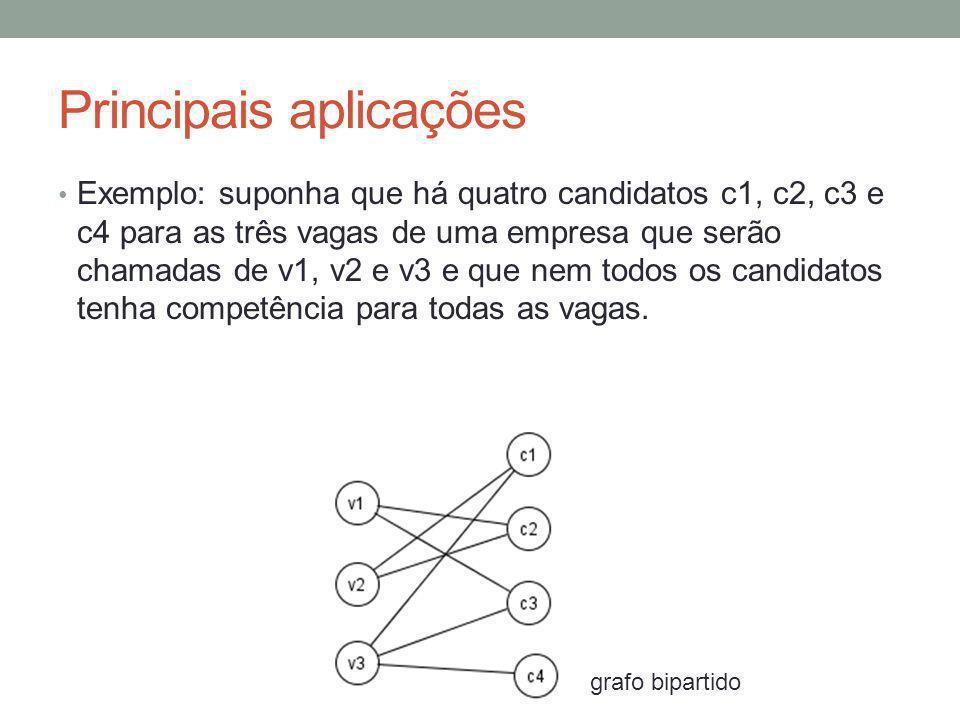 Principais aplicações Exemplo: suponha que há quatro candidatos c1, c2, c3 e c4 para as três vagas de uma empresa que serão chamadas de v1, v2 e v3 e que nem todos os candidatos tenha competência para todas as vagas.