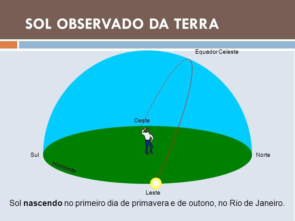 LUA OBSERVADA DA TERRA SOL OBSERVADO DA TERRA Sol nascendo no primeiro dia de primavera e de outono, no Rio de Janeiro. NorteSul Oeste Leste Equador C