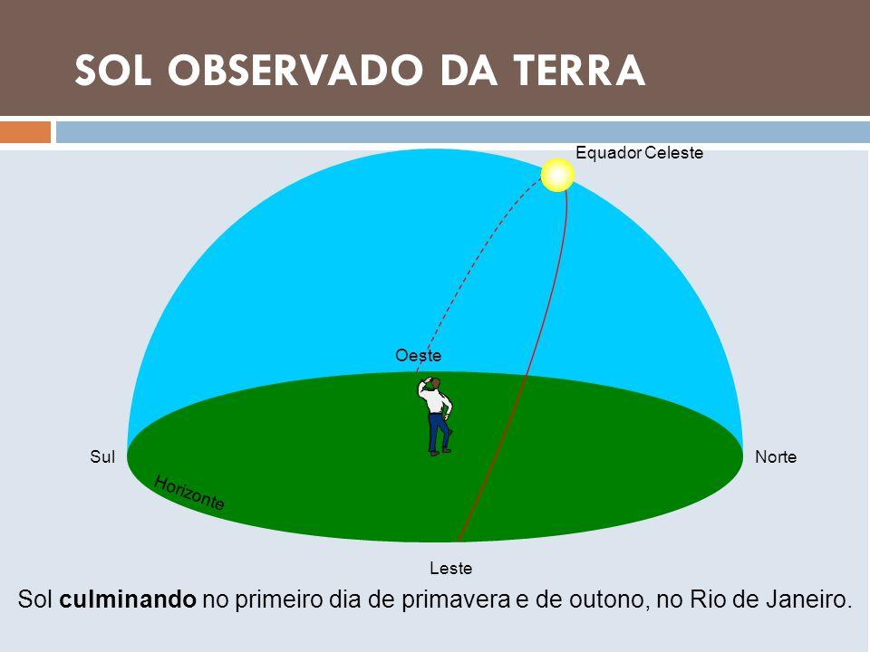 LUA OBSERVADA DA TERRA SOL OBSERVADO DA TERRA Sol culminando no primeiro dia de primavera e de outono, no Rio de Janeiro. NorteSul Oeste Leste Equador