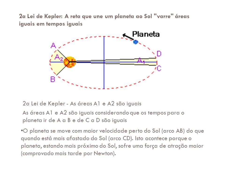 2a Lei de Kepler: A reta que une um planeta ao Sol