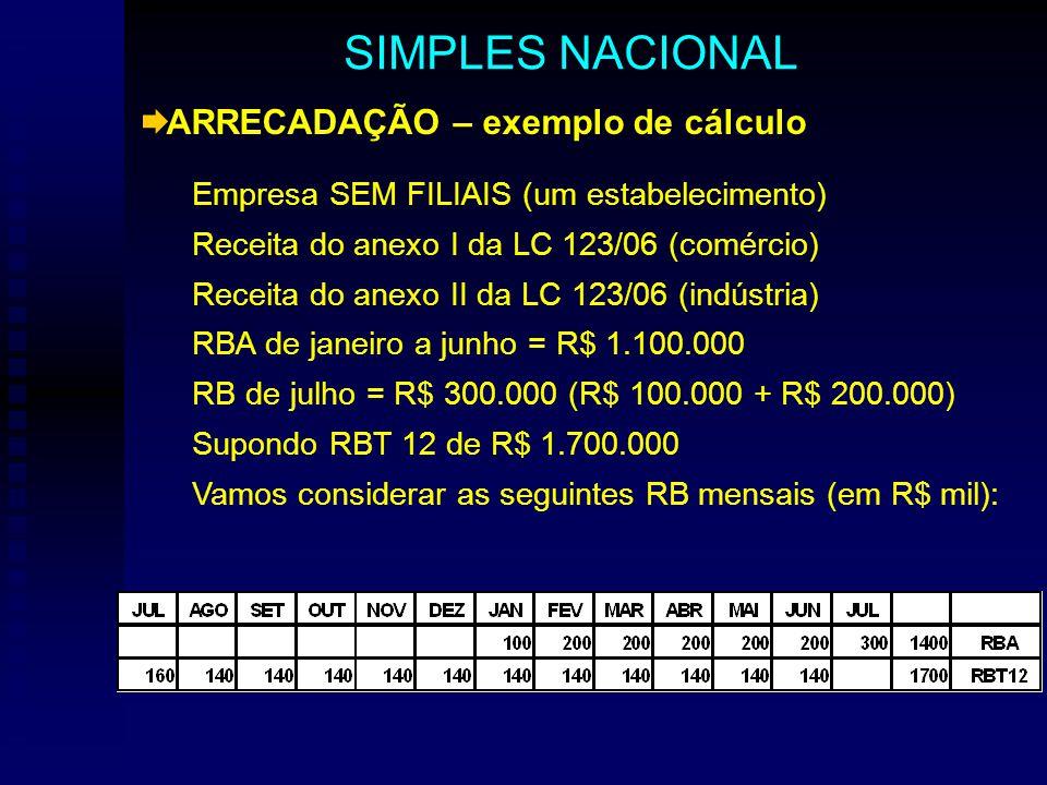 ARRECADAÇÃO – exemplo de cálculo Empresa SEM FILIAIS (um estabelecimento) Receita do anexo I da LC 123/06 (comércio) Receita do anexo II da LC 123/06 (indústria) RBA de janeiro a junho = R$ 1.100.000 RB de julho = R$ 300.000 (R$ 100.000 + R$ 200.000) Supondo RBT 12 de R$ 1.700.000 Vamos considerar as seguintes RB mensais (em R$ mil): SIMPLES NACIONAL