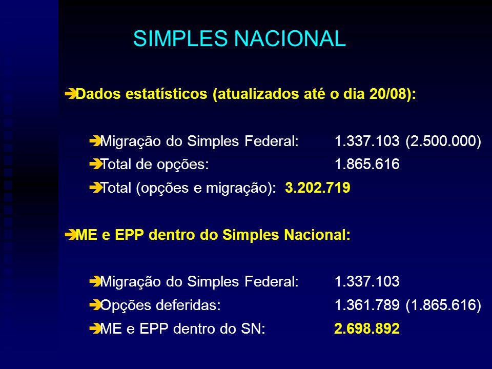 Dados estatísticos (atualizados até o dia 20/08): Migração do Simples Federal:1.337.103 (2.500.000) Total de opções:1.865.616 Total (opções e migração):3.202.719 ME e EPP dentro do Simples Nacional: Migração do Simples Federal:1.337.103 Opções deferidas:1.361.789 (1.865.616) ME e EPP dentro do SN:2.698.892 SIMPLES NACIONAL